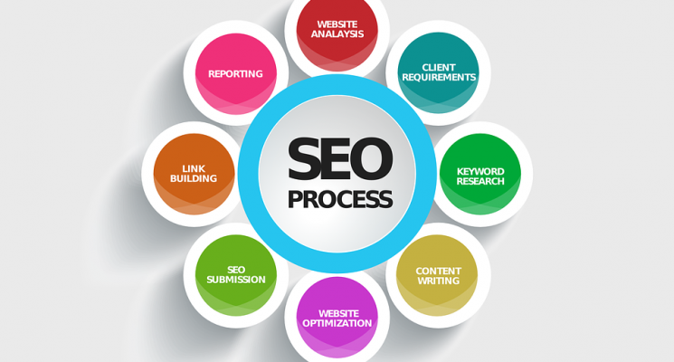 SEO services in Ambala